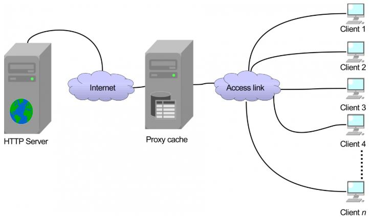 Proxy Cache.