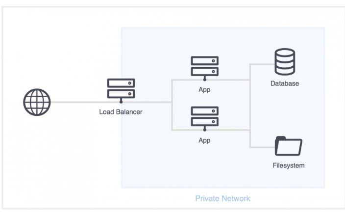 Một số tác dụng của web cache.