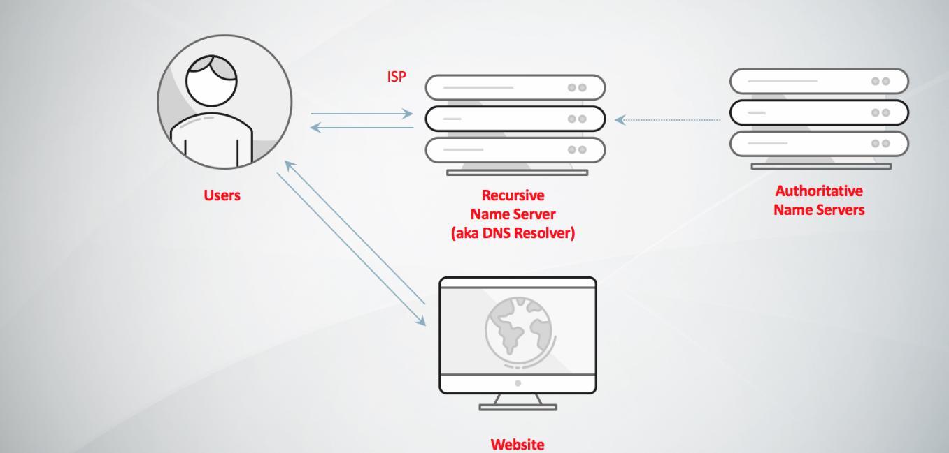 Trỏ domain về host bằng Name Server trung gian